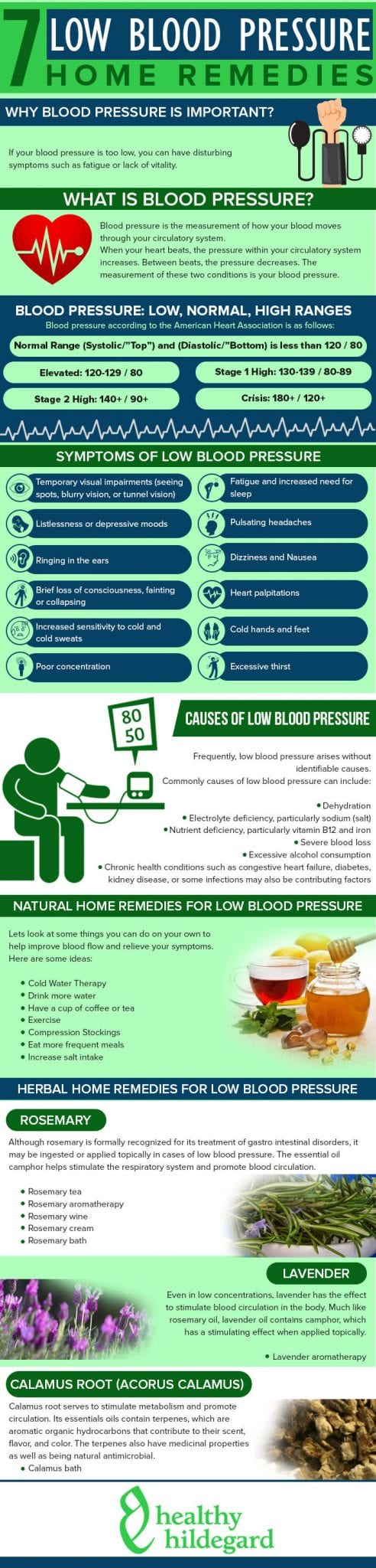 Infographic Low Blood Pressure Remedies