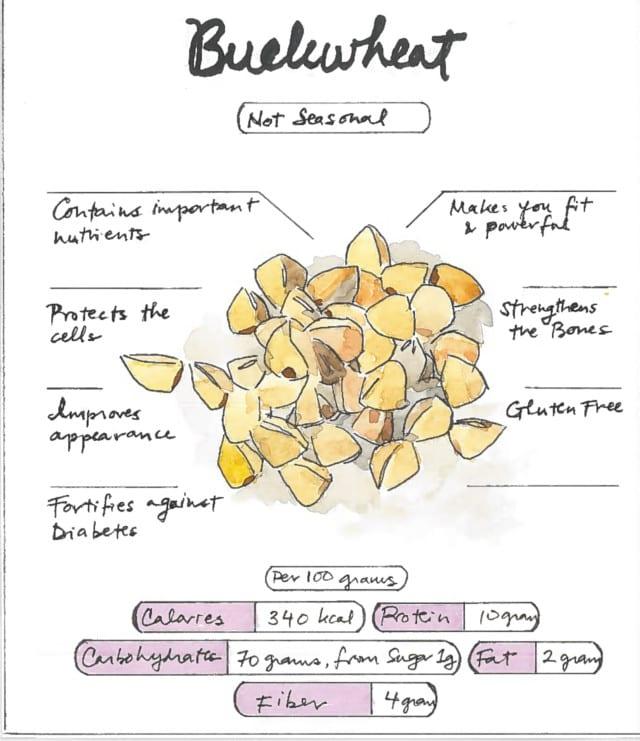Infographic Buckwheat Health Benefits